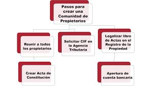 Constitución de una comunidad de propietarios