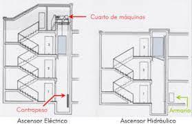 Ubicación motor ascensor