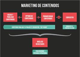 marketing de contenidos en la página web de un administrador de Fincas
