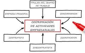 Coordinación de actividades empresariales en Comunidades propietarios