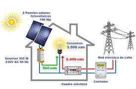 La Generación de electricidad por los consumidores
